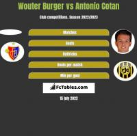 Wouter Burger vs Antonio Cotan h2h player stats