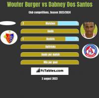 Wouter Burger vs Dabney Dos Santos h2h player stats