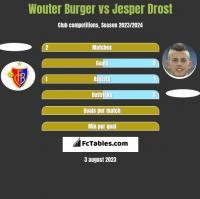 Wouter Burger vs Jesper Drost h2h player stats