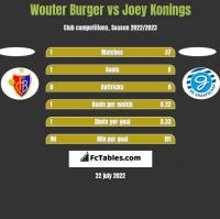 Wouter Burger vs Joey Konings h2h player stats