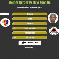 Wouter Burger vs Kyle Ebecilio h2h player stats