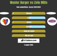 Wouter Burger vs Livio Milts h2h player stats
