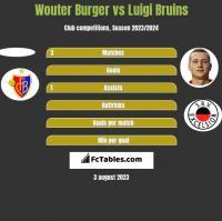 Wouter Burger vs Luigi Bruins h2h player stats