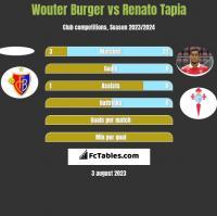 Wouter Burger vs Renato Tapia h2h player stats