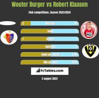 Wouter Burger vs Robert Klaasen h2h player stats