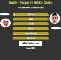 Wouter Burger vs Adrian Szoke h2h player stats