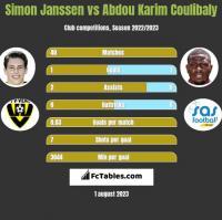 Simon Janssen vs Abdou Karim Coulibaly h2h player stats