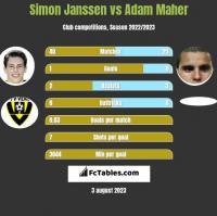 Simon Janssen vs Adam Maher h2h player stats
