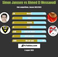 Simon Janssen vs Ahmed El Messaoudi h2h player stats