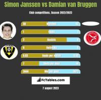 Simon Janssen vs Damian van Bruggen h2h player stats