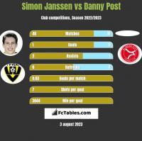 Simon Janssen vs Danny Post h2h player stats