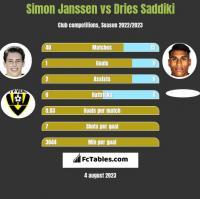 Simon Janssen vs Dries Saddiki h2h player stats