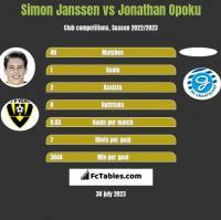 Simon Janssen vs Jonathan Opoku h2h player stats