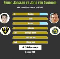 Simon Janssen vs Joris van Overeem h2h player stats