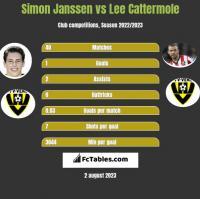 Simon Janssen vs Lee Cattermole h2h player stats
