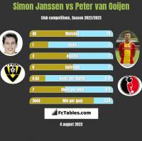Simon Janssen vs Peter van Ooijen h2h player stats