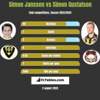 Simon Janssen vs Simon Gustafson h2h player stats
