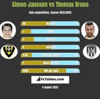 Simon Janssen vs Thomas Bruns h2h player stats