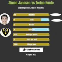 Simon Janssen vs Torino Hunte h2h player stats