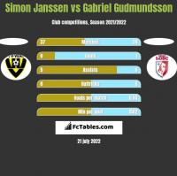 Simon Janssen vs Gabriel Gudmundsson h2h player stats