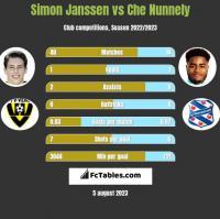 Simon Janssen vs Che Nunnely h2h player stats