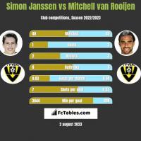 Simon Janssen vs Mitchell van Rooijen h2h player stats