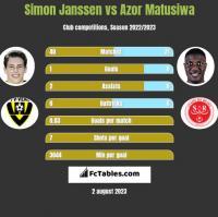 Simon Janssen vs Azor Matusiwa h2h player stats