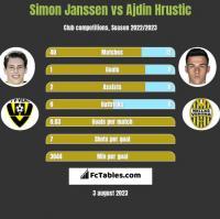 Simon Janssen vs Ajdin Hrustic h2h player stats