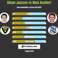 Simon Janssen vs Mats Koehlert h2h player stats