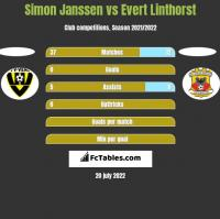 Simon Janssen vs Evert Linthorst h2h player stats