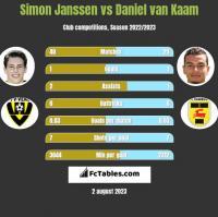 Simon Janssen vs Daniel van Kaam h2h player stats