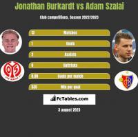 Jonathan Burkardt vs Adam Szalai h2h player stats