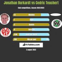 Jonathan Burkardt vs Cedric Teuchert h2h player stats