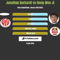 Jonathan Burkardt vs Dong-Won Ji h2h player stats