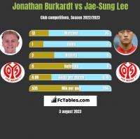 Jonathan Burkardt vs Jae-Sung Lee h2h player stats