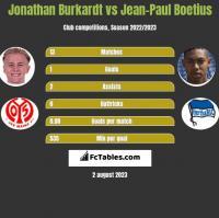 Jonathan Burkardt vs Jean-Paul Boetius h2h player stats