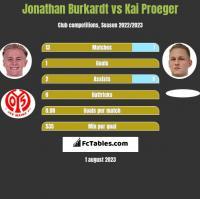 Jonathan Burkardt vs Kai Proeger h2h player stats