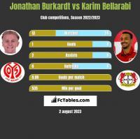 Jonathan Burkardt vs Karim Bellarabi h2h player stats
