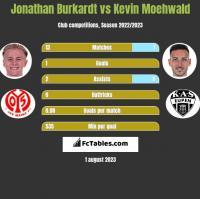 Jonathan Burkardt vs Kevin Moehwald h2h player stats