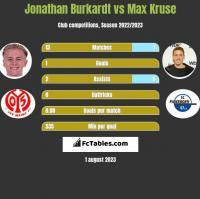 Jonathan Burkardt vs Max Kruse h2h player stats