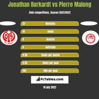 Jonathan Burkardt vs Pierre Malong h2h player stats
