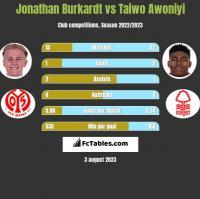 Jonathan Burkardt vs Taiwo Awoniyi h2h player stats