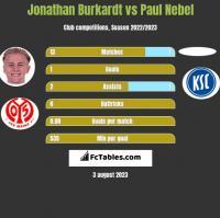 Jonathan Burkardt vs Paul Nebel h2h player stats