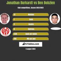 Jonathan Burkardt vs Ben Bobzien h2h player stats