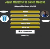 Jovan Markovic vs Sofien Moussa h2h player stats