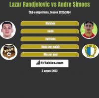 Lazar Randjelovic vs Andre Simoes h2h player stats
