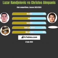 Lazar Randjelovic vs Christos Almpanis h2h player stats