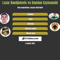 Lazar Randjelovic vs Damian Szymanski h2h player stats