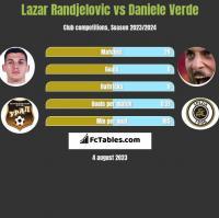 Lazar Randjelovic vs Daniele Verde h2h player stats