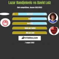 Lazar Randjelovic vs David Luiz h2h player stats